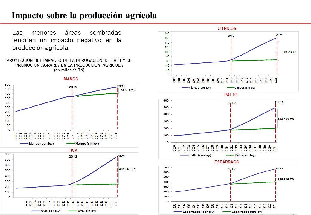 PROYECCIÓN DEL IMPACTO DE LA DEROGACIÓN DE LA LEY DE PROMOCIÓN AGRARIA EN LA PRODUCCIÓN AGRÍCOLA (en miles de TN) Las menores áreas sembradas tendrían