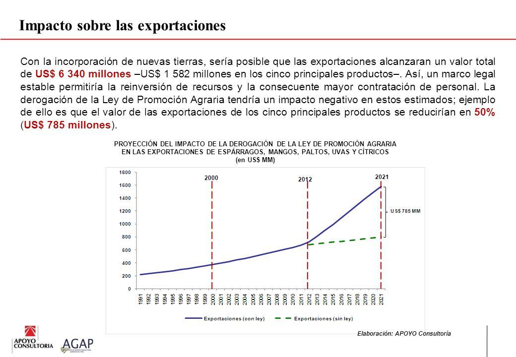 PROYECCIÓN DEL IMPACTO DE LA DEROGACIÓN DE LA LEY DE PROMOCIÓN AGRARIA EN LAS EXPORTACIONES DE ESPÁRRAGOS, MANGOS, PALTOS, UVAS Y CÍTRICOS (en US$ MM)