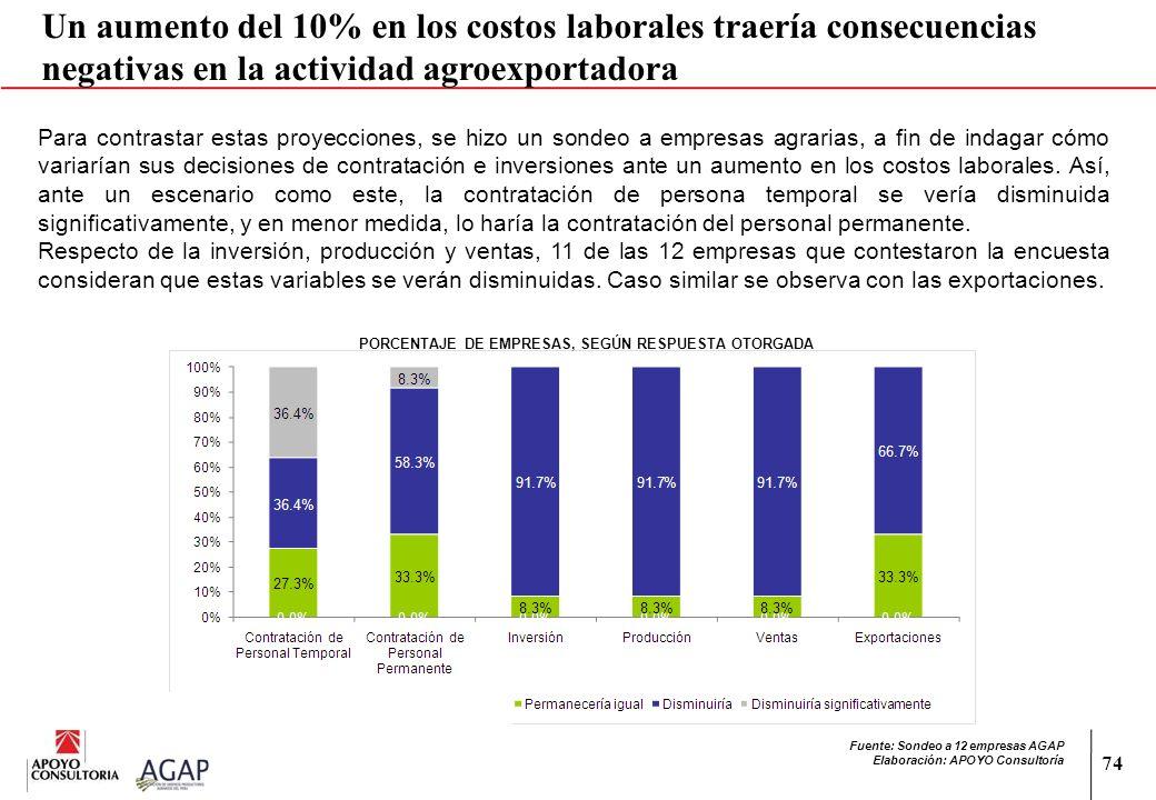 74 Un aumento del 10% en los costos laborales traería consecuencias negativas en la actividad agroexportadora Para contrastar estas proyecciones, se h