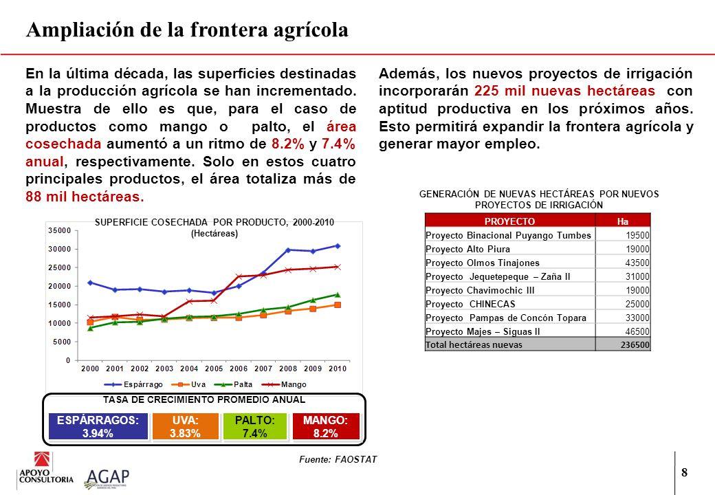 8 Ampliación de la frontera agrícola En la última década, las superficies destinadas a la producción agrícola se han incrementado. Muestra de ello es