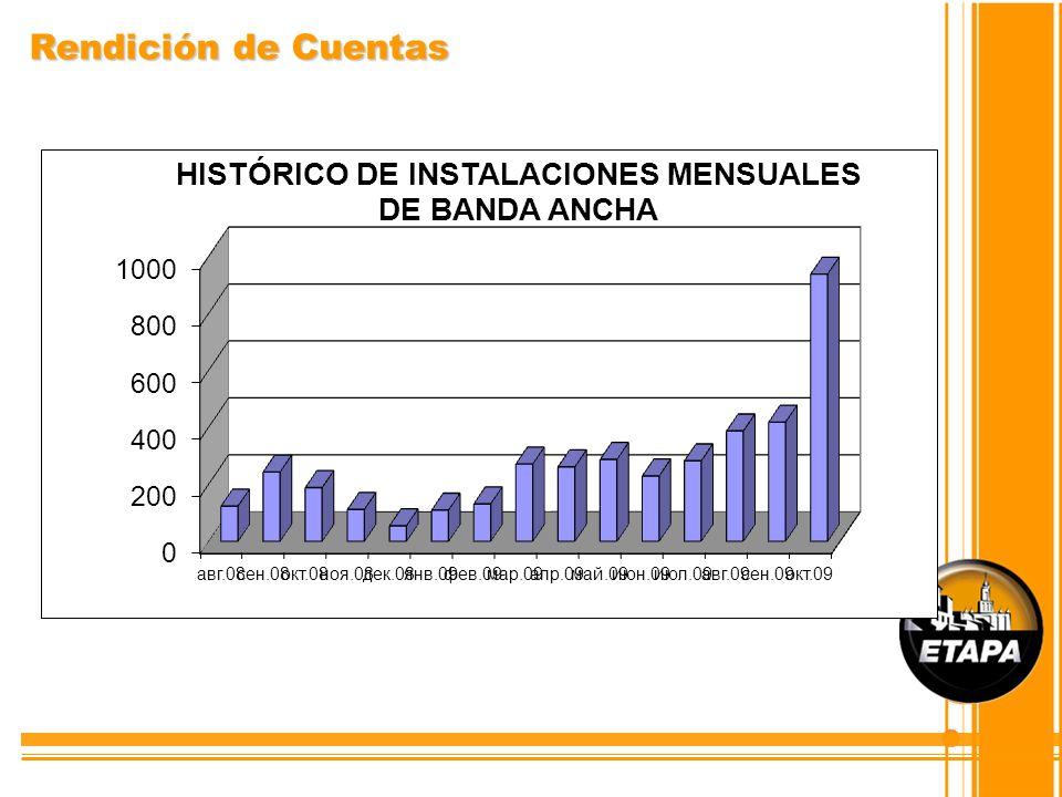 OBJETIVO: Incorporar el eje ambiental en todas las actividades de la Empresa PROYECTO: SISTEMA DE GESTIÓN AMBIENTAL EMPRESARIAL POA 2010 Gestión Ambiental
