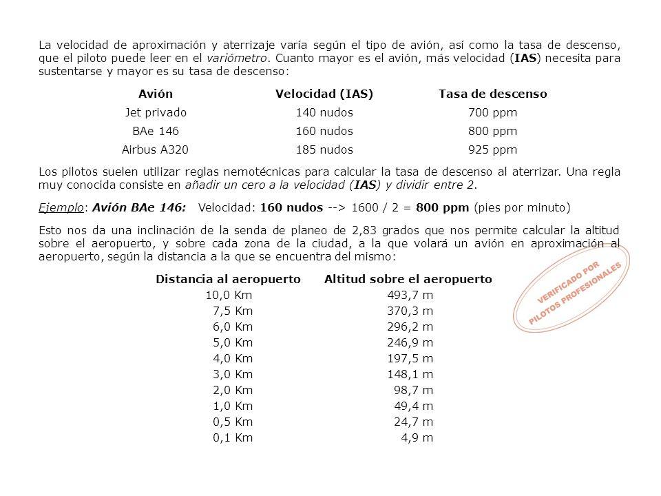 Veamos la senda de planeo del Aeropuerto de Córdoba: Este gráfico se ha diseñado, a escala, siguiendo estrictamente el plano de las Superficies de Servidumbre Aeronáutica (SSA) de AENA (que puede ver en el punto 2) y en las Certificaciones de la Dirección General de Aviación Civil para reactores del tipo AIRBUS, BOEING…, que puede encontrar en Internet.