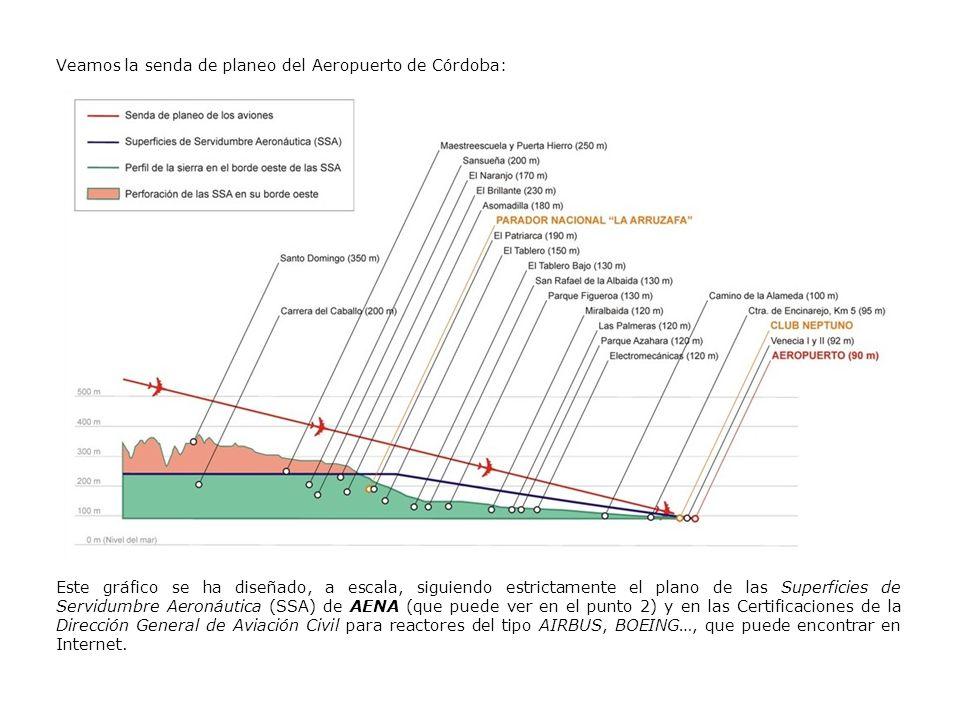 Veamos la senda de planeo del Aeropuerto de Córdoba: Este gráfico se ha diseñado, a escala, siguiendo estrictamente el plano de las Superficies de Ser
