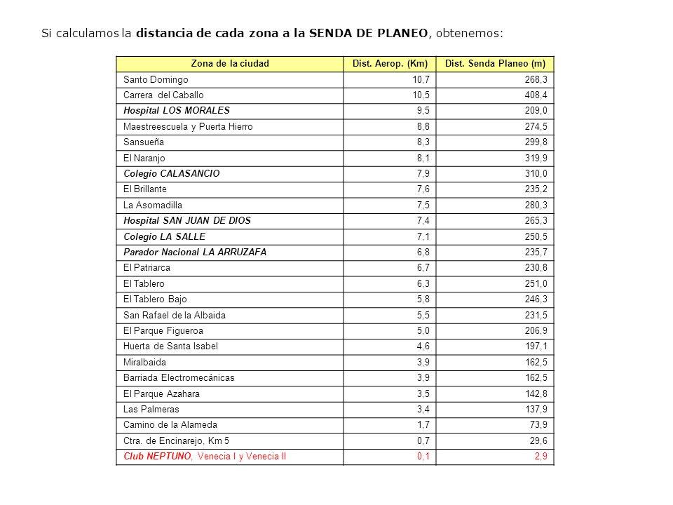 Si calculamos la distancia de cada zona a la SENDA DE PLANEO, obtenemos: Zona de la ciudadDist. Aerop. (Km)Dist. Senda Planeo (m) Santo Domingo10,7268