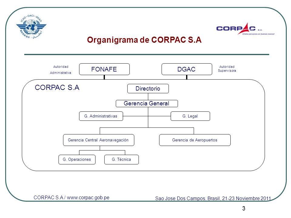 3 Organigrama de CORPAC S.A G. Legal G. OperacionesG. Técnica G. Administrativas Sao Jose Dos Campos, Brasil, 21-23 Noviembre 2011 FONAFE CORPAC S.A D