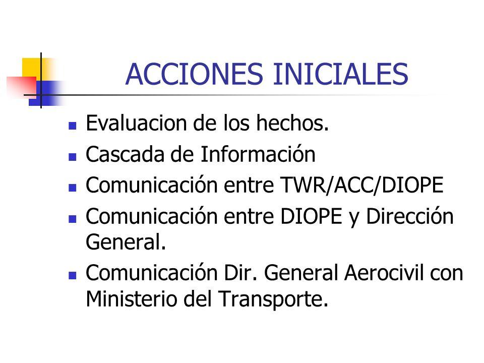 ACCIONES INICIALES Evaluacion de los hechos. Cascada de Información Comunicación entre TWR/ACC/DIOPE Comunicación entre DIOPE y Dirección General. Com
