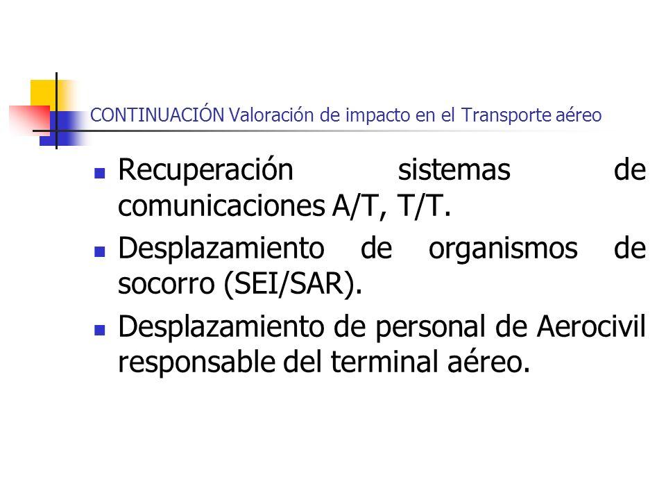 CONTINUACIÓN Valoración de impacto en el Transporte aéreo Recuperación sistemas de comunicaciones A/T, T/T. Desplazamiento de organismos de socorro (S