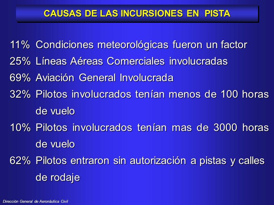 Direcciön General de Aeronáutica Civil 22%Pilotos tuvieron problemas con la fraseología o no aplicaron los Procedimientos de Transito Aéreo 23%Pilotos aterrizaron o despegaron sin autorización 19%Pilotos no estaban familiarizados con el aeropuerto 17%Pilotos estaban distraídos 12%Pilotos estaban desorientados o perdidos 10%Pilotos aterrizaron en una pista equivocada CAUSAS DE LAS INCURSIONES EN PISTA