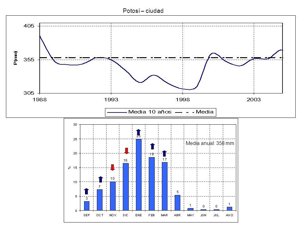 Potosí – ciudad Media anual: 358 mm
