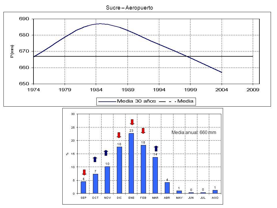 Sucre – Aeropuerto Media anual: 660 mm