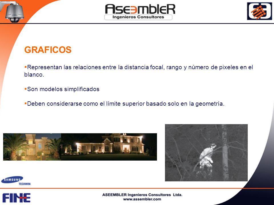 GRAFICOS Representan las relaciones entre la distancia focal, rango y número de pixeles en el blanco. Son modelos simplificados Deben considerarse com