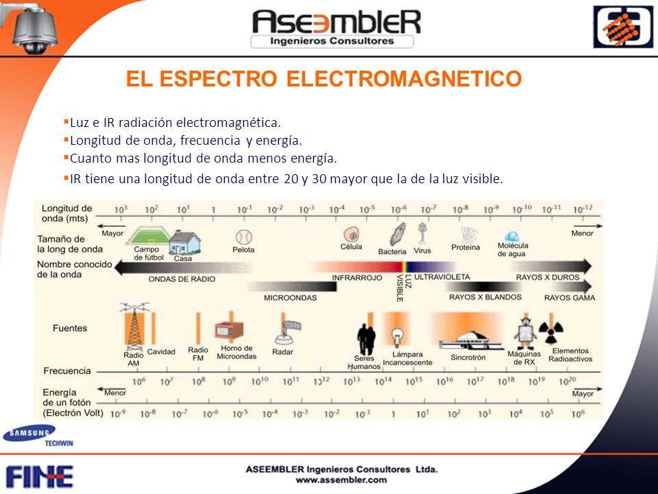 EL ESPECTRO ELECTROMAGNETICO Luz e IR radiación electromagnética. Longitud de onda, frecuencia y energía. Cuanto mas longitud de onda menos energía. I