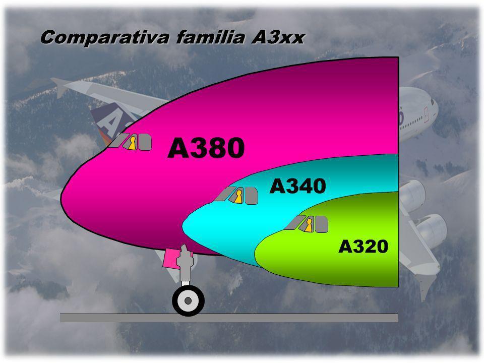 Comparativa familia A3xx A380 A340 A320