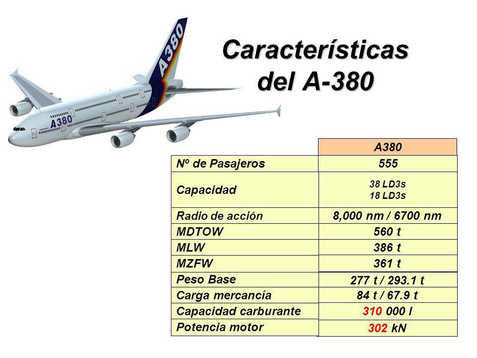 277 t / 293.1 t 38 LD3s 18 LD3s 8,000 nm / 6700 nm 560 t 302 kN A380 386 t 361 t 84 t / 67.9 t 310 000 l Peso Base Capacidad Radio de acción MDTOW MLW