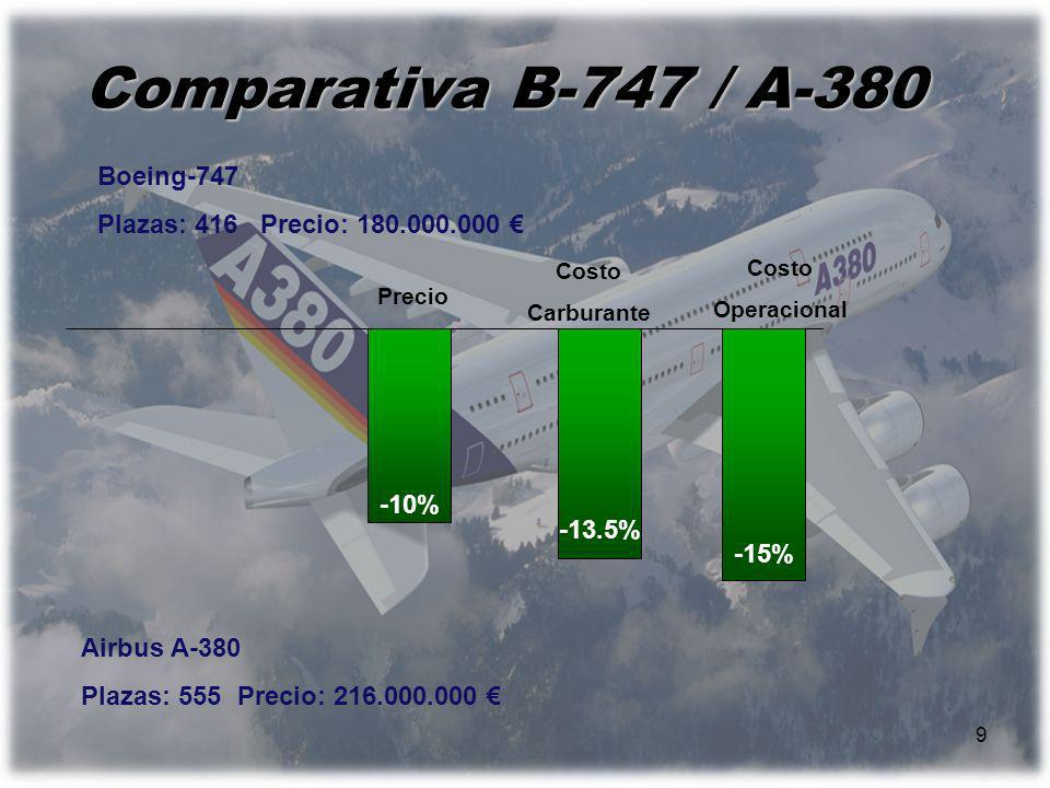 9 Comparativa B-747 / A-380 Boeing-747 Plazas: 416 Precio: 180.000.000 Airbus A-380 Plazas: 555 Precio: 216.000.000 Precio Costo Operacional -10% -13.