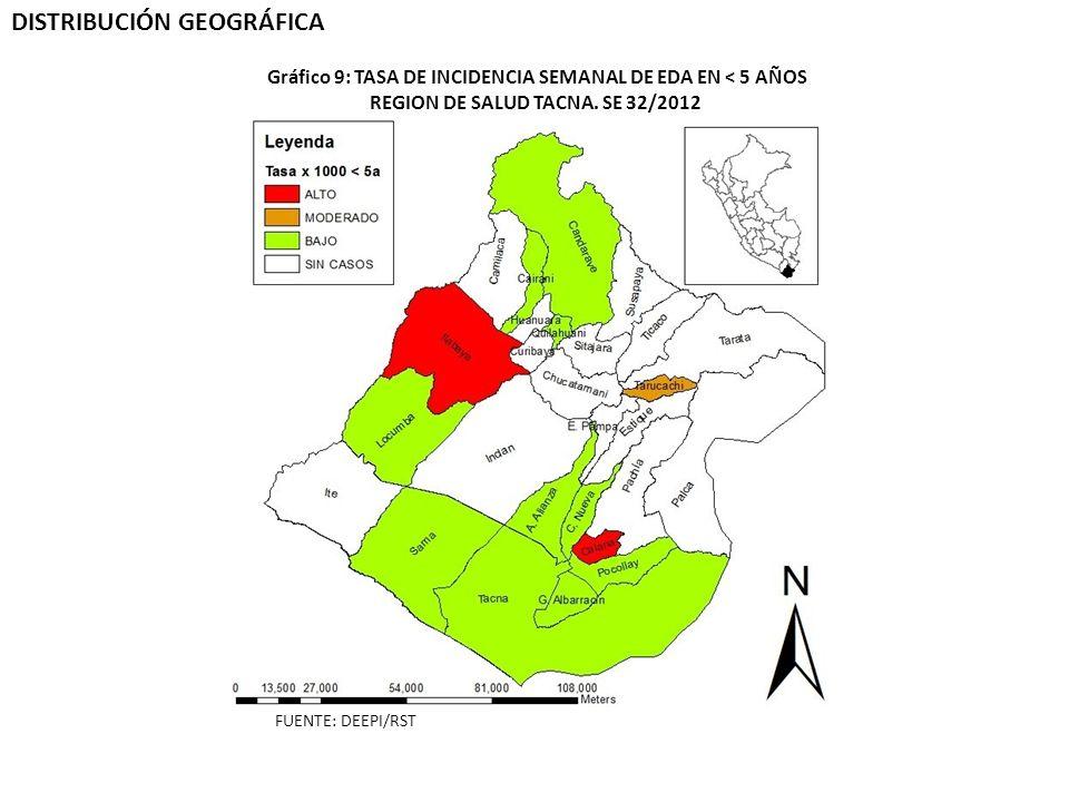 DISTRIBUCIÓN GEOGRÁFICA REGION DE SALUD TACNA. SE 32/2012 Gráfico 9: TASA DE INCIDENCIA SEMANAL DE EDA EN < 5 AÑOS FUENTE: DEEPI/RST