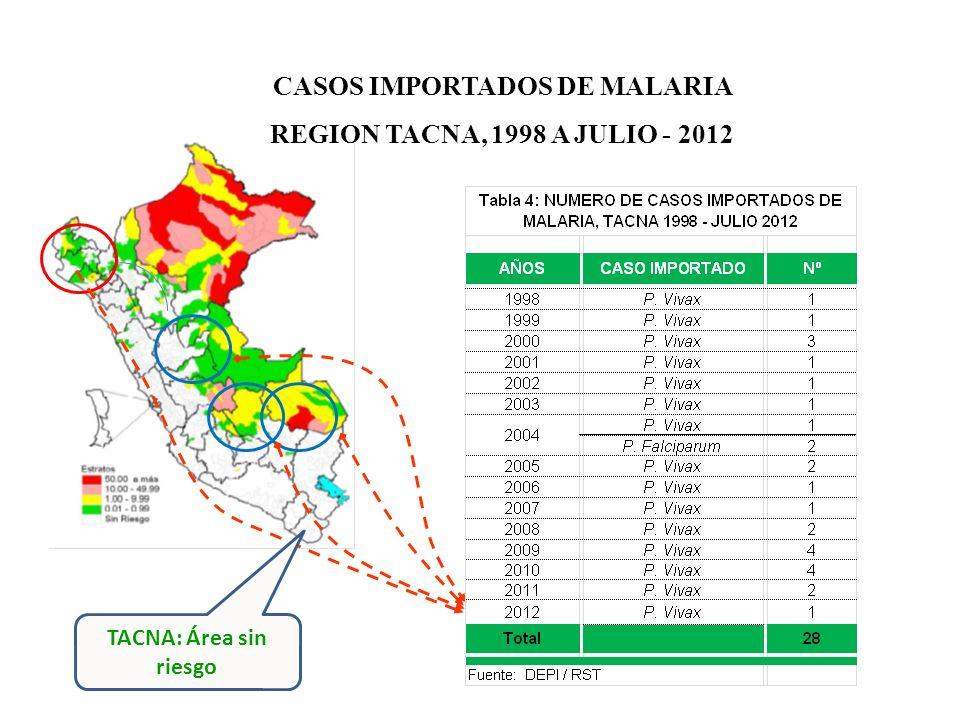 CASOS IMPORTADOS DE MALARIA REGION TACNA, 1998 A JULIO - 2012 TACNA: Área sin riesgo
