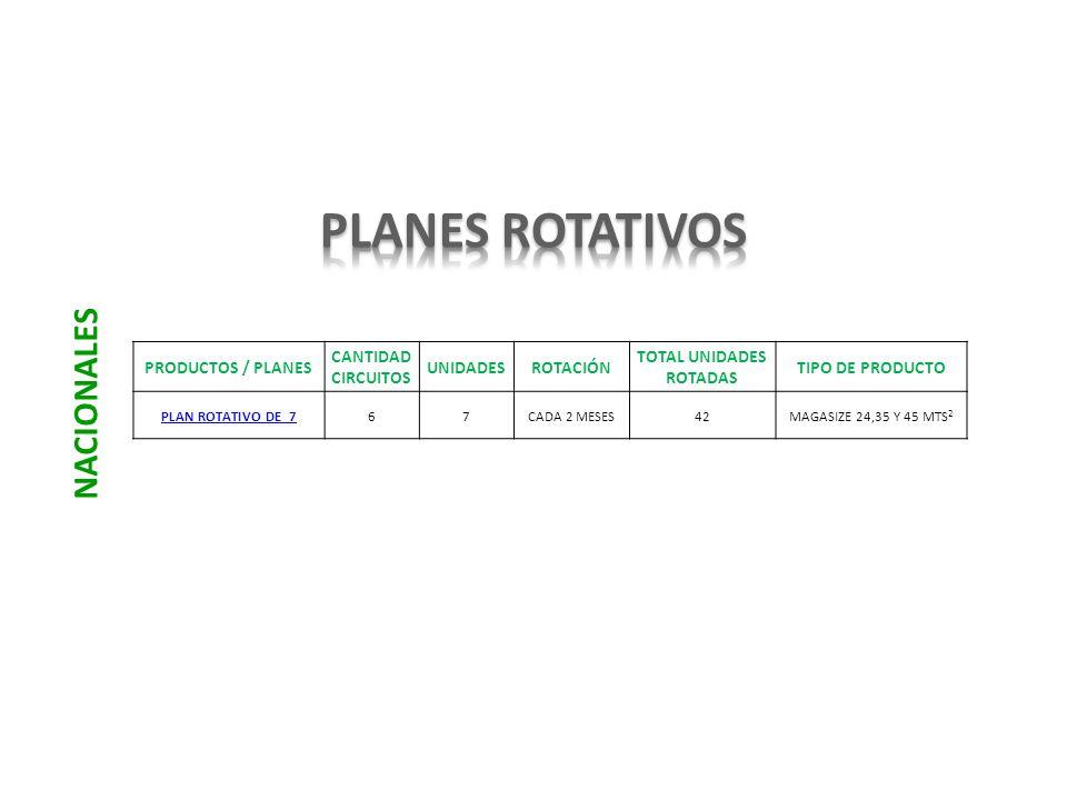 PRODUCTOS / PLANES CANTIDAD CIRCUITOS UNIDADESROTACIÓN TOTAL UNIDADES ROTADAS TIPO DE PRODUCTO PLAN ROTATIVO DE 767CADA 2 MESES42MAGASIZE 24,35 Y 45 M