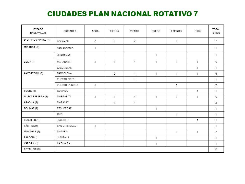 ESTADO Nº DE VALLAS CIUDADESAGUATIERRAVIENTOFUEGOESPÍRITUDIOS TOTAL SITIOS DISTRITO CAPITAL (7) CARACAS 22217 MIRANDA (2) SAN ANTONIO 11 GUARENAS 11 Z