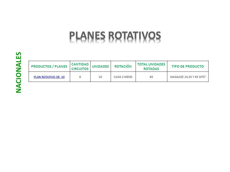 PRODUCTOS / PLANES CANTIDAD CIRCUITOS UNIDADESROTACIÓN TOTAL UNIDADES ROTADAS TIPO DE PRODUCTO PLAN ROTATIVO DE 10610CADA 2 MESES60MAGASIZE 24,35 Y 45