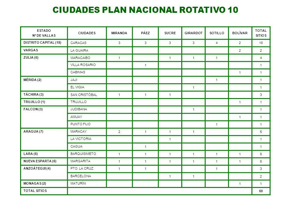 CIUDADES PLAN NACIONAL ROTATIVO 10 ESTADO Nº DE VALLAS CIUDADESMIRANDAPÁEZSUCREGIRARDOTSOTILLOBOLÍVAR TOTAL SITIOS DISTRITO CAPITAL (18) CARACAS333342
