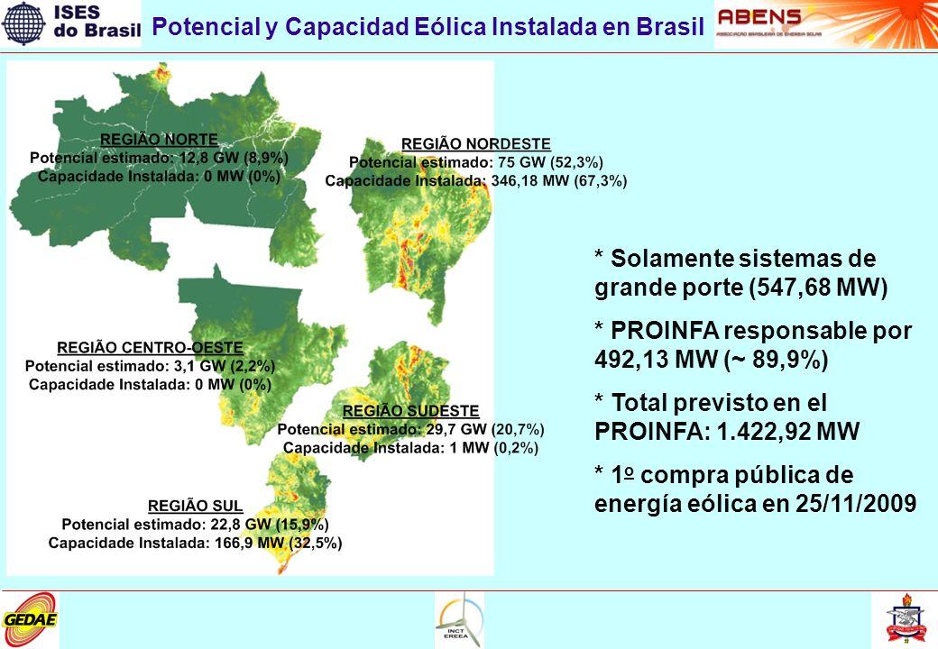 Potencial y Capacidad Eólica Instalada en Brasil * Solamente sistemas de grande porte (547,68 MW) * PROINFA responsable por 492,13 MW (~ 89,9%) * Total previsto en el PROINFA: 1.422,92 MW * 1 o compra pública de energía eólica en 25/11/2009