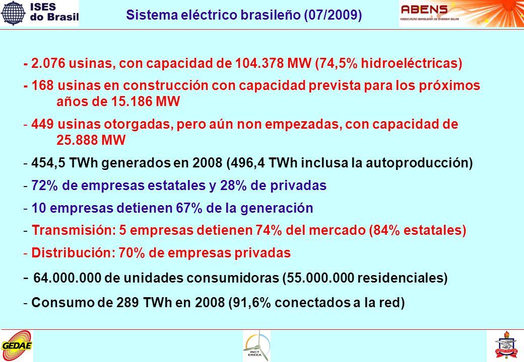 - 2.076 usinas, con capacidad de 104.378 MW (74,5% hidroeléctricas) - 168 usinas en construcción con capacidad prevista para los próximos años de 15.186 MW - 449 usinas otorgadas, pero aún non empezadas, con capacidad de 25.888 MW - 454,5 TWh generados en 2008 (496,4 TWh inclusa la autoproducción) - 72% de empresas estatales y 28% de privadas - 10 empresas detienen 67% de la generación - Transmisión: 5 empresas detienen 74% del mercado (84% estatales) - Distribución: 70% de empresas privadas - 64.000.000 de unidades consumidoras (55.000.000 residenciales) - Consumo de 289 TWh en 2008 (91,6% conectados a la red) Sistema eléctrico brasileño (07/2009)