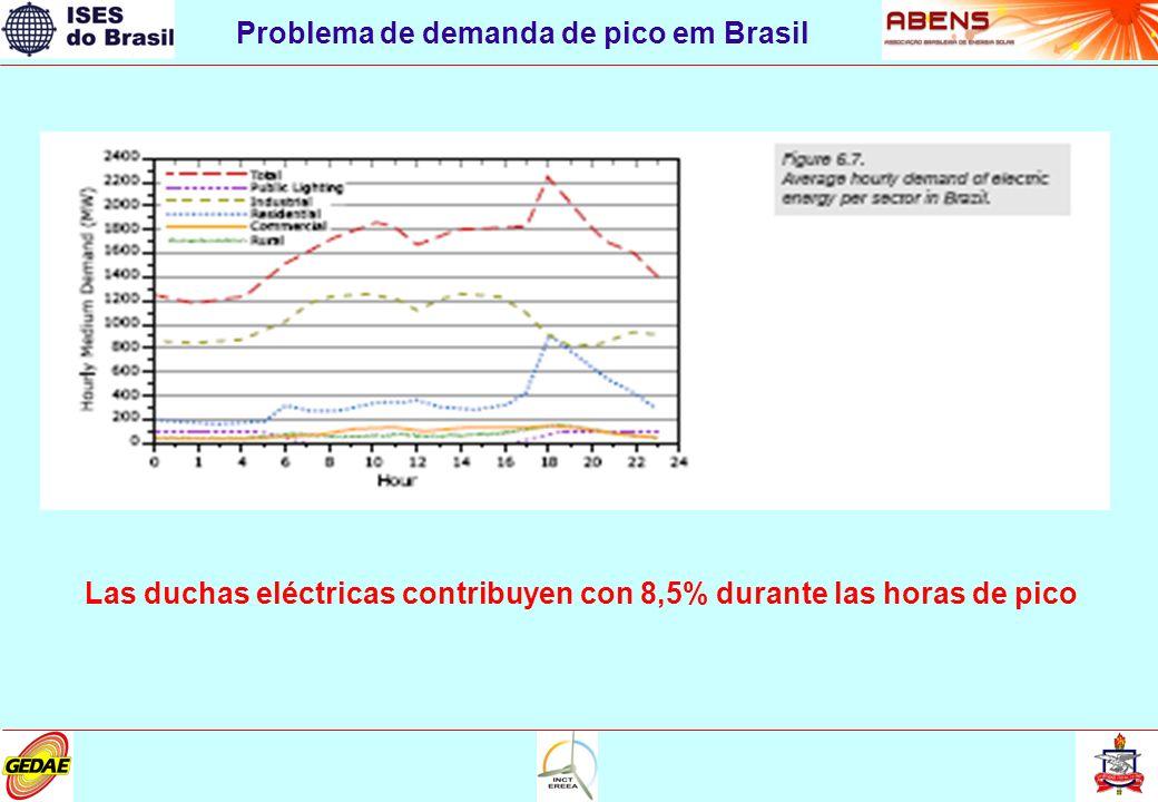 Problema de demanda de pico em Brasil Las duchas eléctricas contribuyen con 8,5% durante las horas de pico