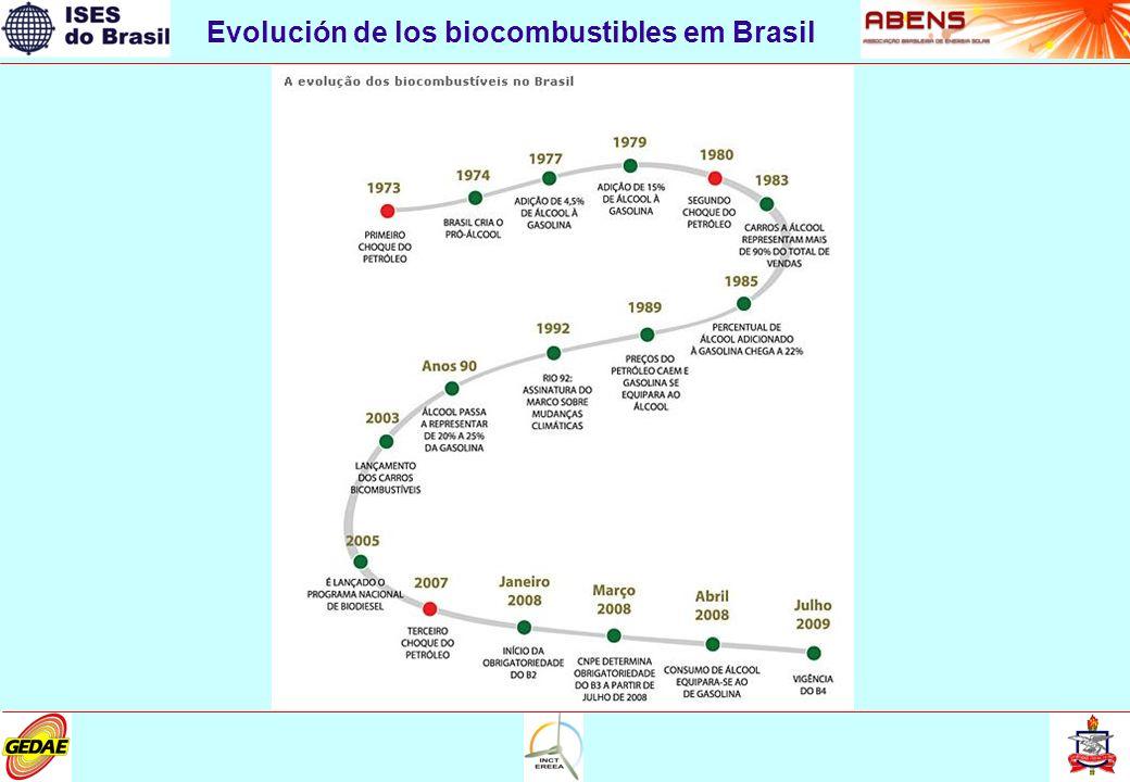 Evolución de los biocombustibles em Brasil