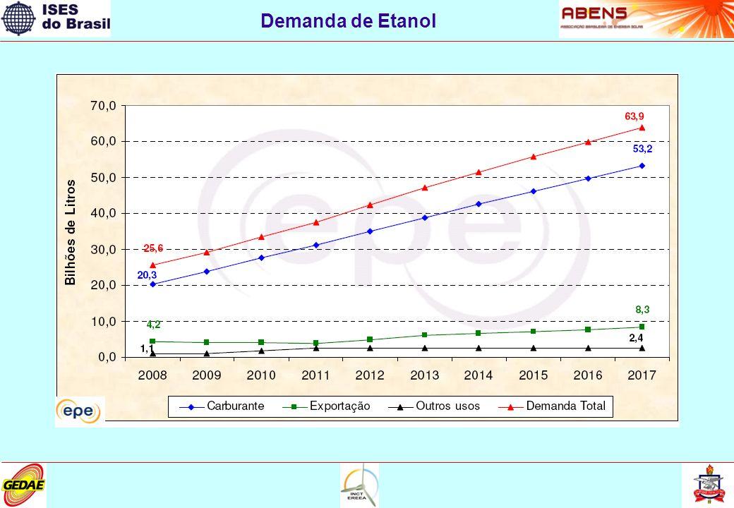 Demanda de Etanol