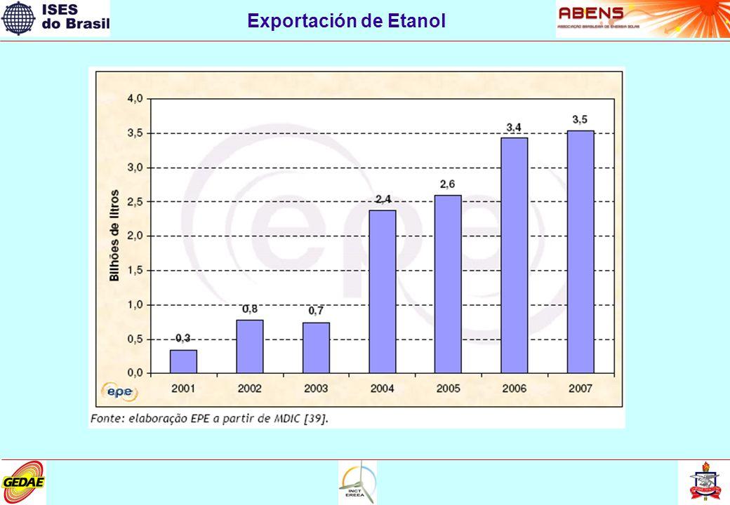 Exportación de Etanol