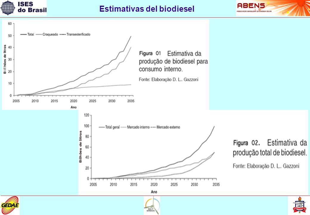 Estimativas del biodiesel