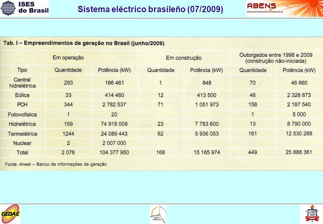 FV integrados a edificaciones (tejados, fachadas, etc.) Planta concentrada (50 MWp en proyecto en Ceará - MPX) Aproximadamente 150 kWp instalados (30 sistemas) con carácter experimental Sistemas FV Conectados a la Red