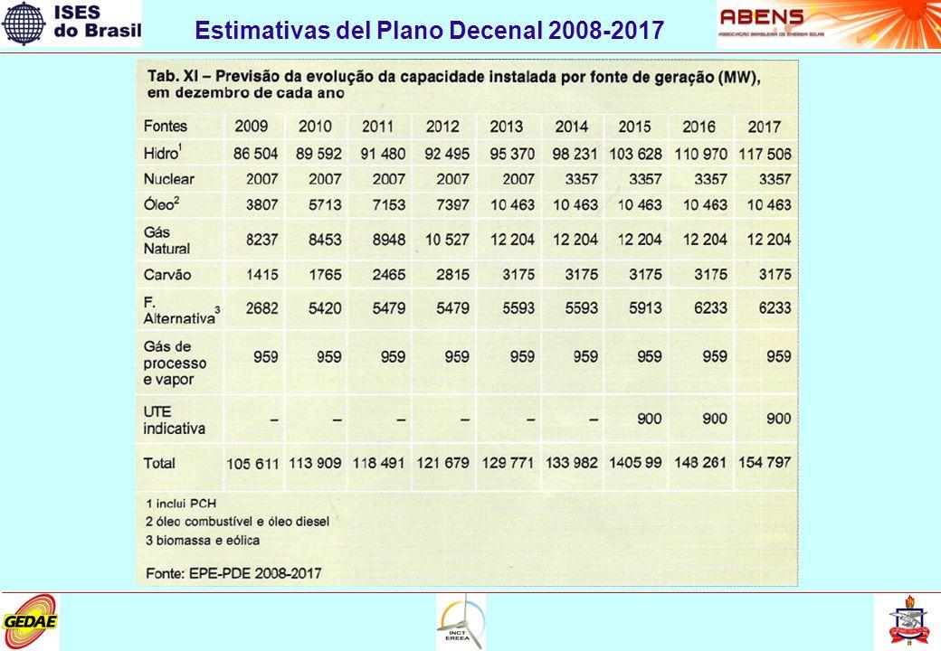 Estimativas del Plano Decenal 2008-2017