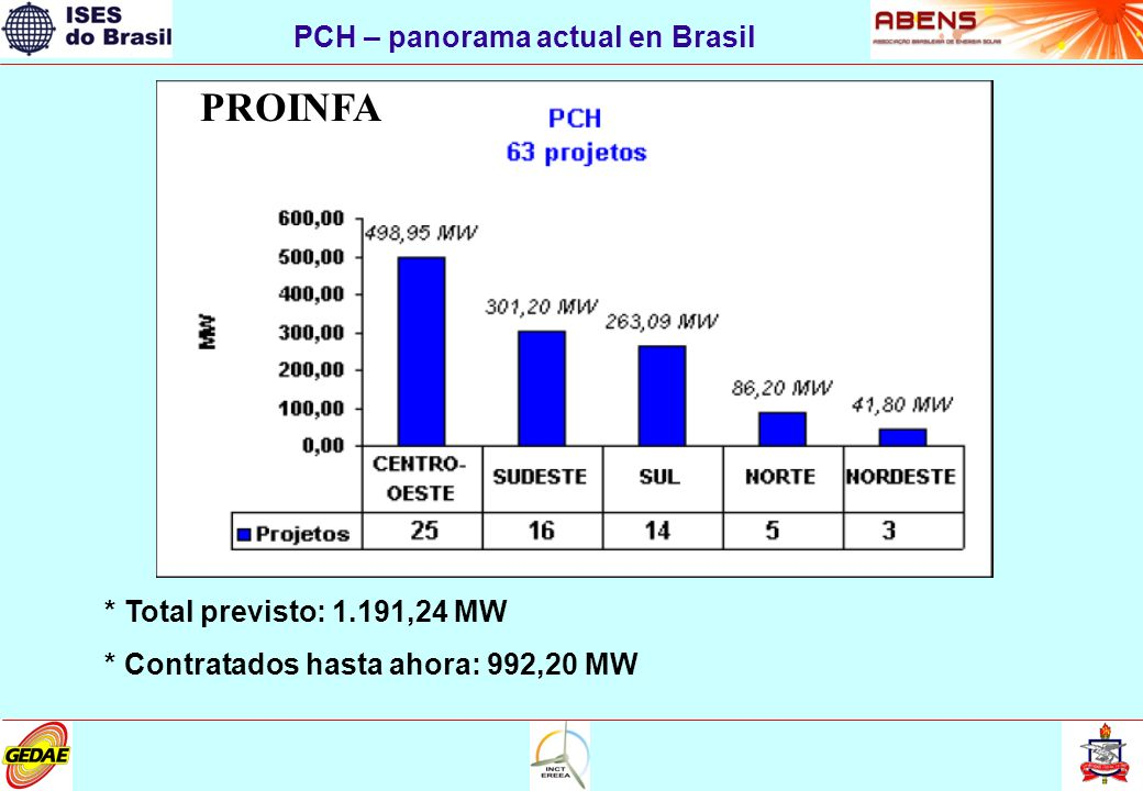 * Total previsto: 1.191,24 MW * Contratados hasta ahora: 992,20 MW PROINFA PCH – panorama actual en Brasil