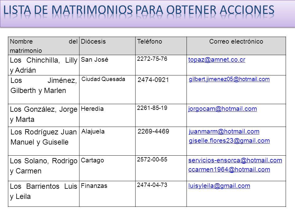 Nombre del matrimonio DiócesisTeléfonoCorreo electrónico Los Chinchilla, Lilly y Adrián San José 2272-75-76 topaz@amnet.co.cr Los Jiménez, Gilberth y