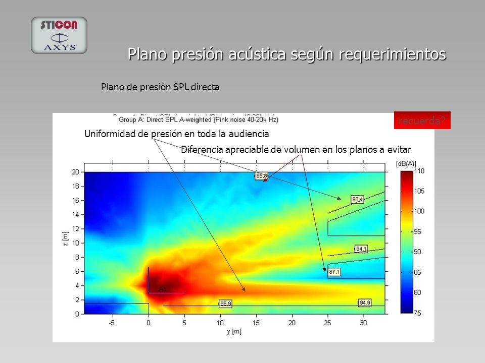 Plano presión acústica según requerimientos Plano de presión SPL directa Uniformidad de presión en toda la audiencia Diferencia apreciable de volumen