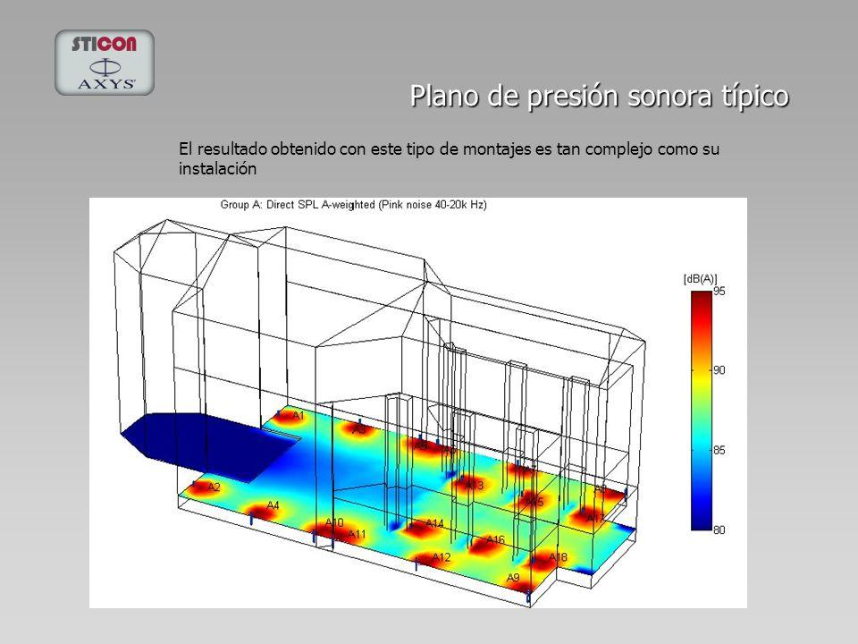 Plano de presión sonora típico El resultado obtenido con este tipo de montajes es tan complejo como su instalación