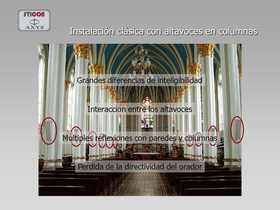Instalación clásica con altavoces en columnas Grandes diferencias de inteligibilidad Interaccion entre los altavoces Multiples reflexiones con paredes