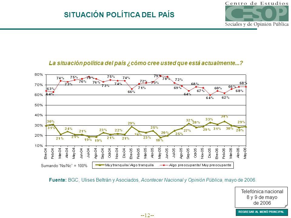 --12-- SITUACIÓN POLÍTICA DEL PAÍS La situación política del país ¿cómo cree usted que está actualmente....