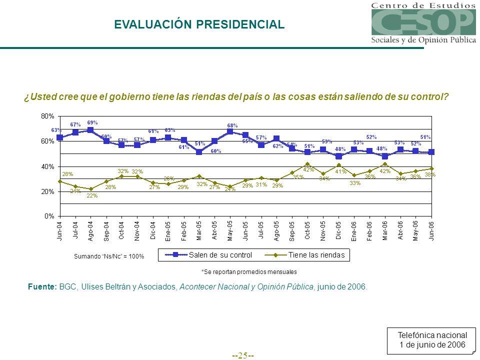 --25-- EVALUACIÓN PRESIDENCIAL Fuente: BGC, Ulises Beltrán y Asociados, Acontecer Nacional y Opinión Pública, junio de 2006.