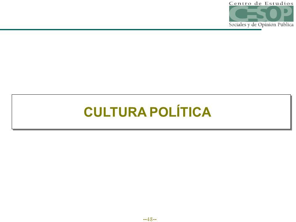 --48-- CULTURA POLÍTICA