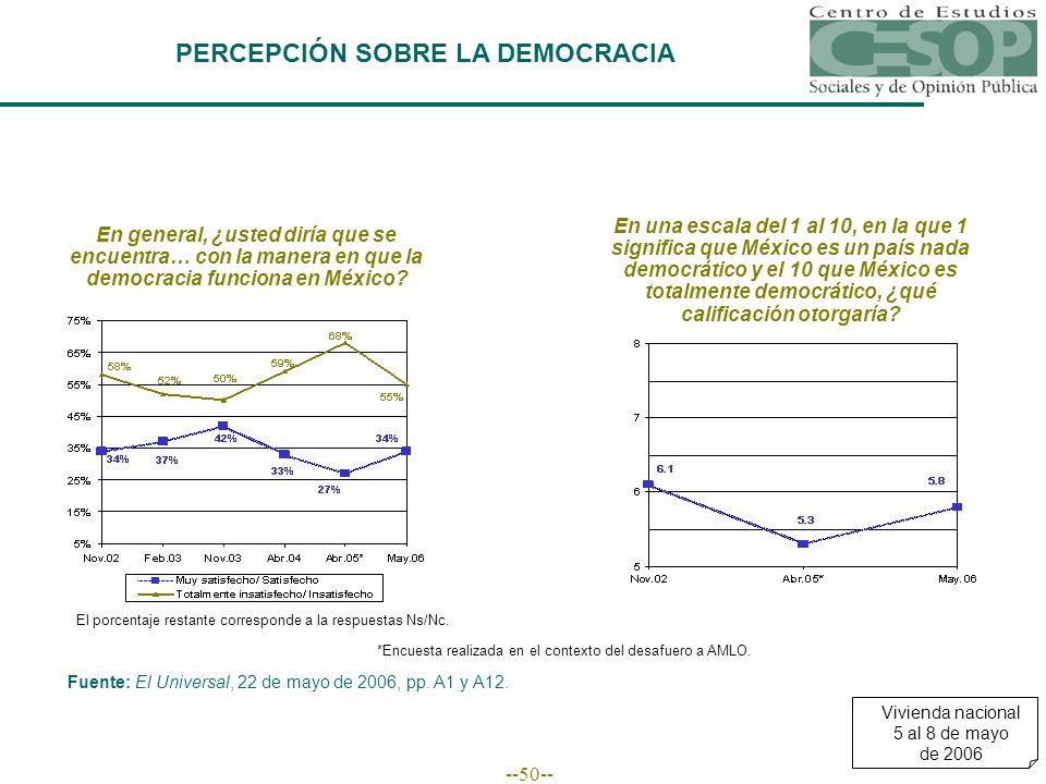 --50-- PERCEPCIÓN SOBRE LA DEMOCRACIA En general, ¿usted diría que se encuentra… con la manera en que la democracia funciona en México.