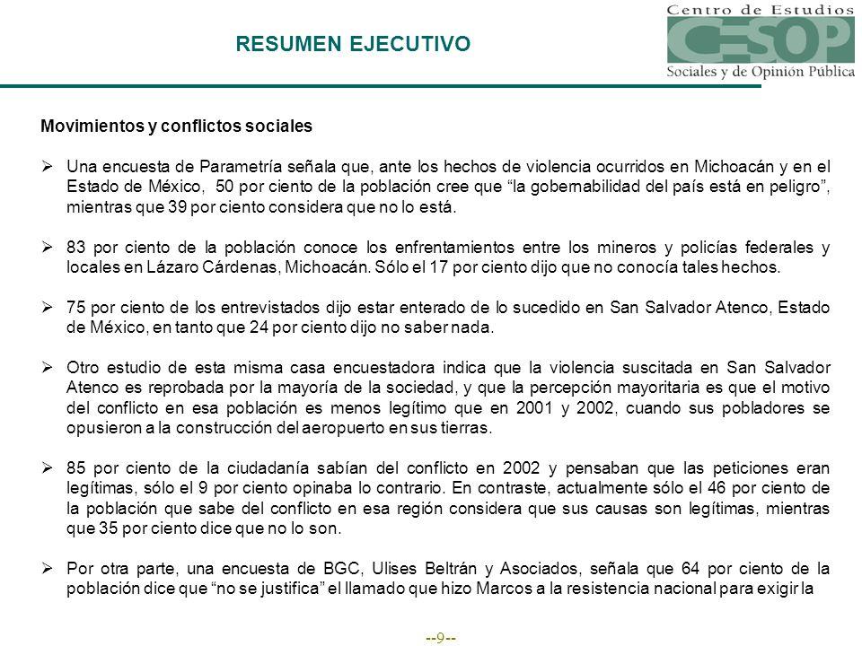 --9-- RESUMEN EJECUTIVO Movimientos y conflictos sociales Una encuesta de Parametría señala que, ante los hechos de violencia ocurridos en Michoacán y en el Estado de México, 50 por ciento de la población cree que la gobernabilidad del país está en peligro, mientras que 39 por ciento considera que no lo está.