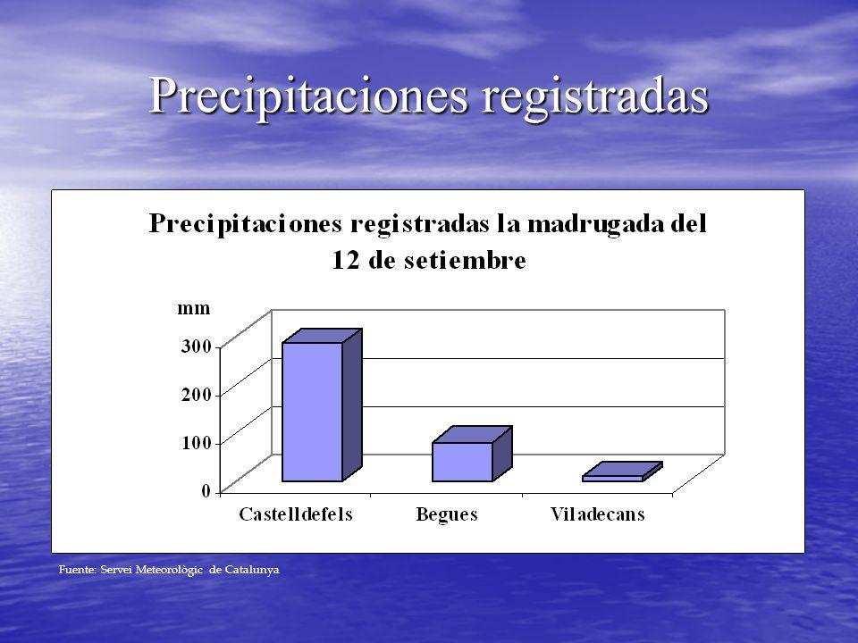Precipitaciones registradas Fuente: Servei Meteorològic de Catalunya