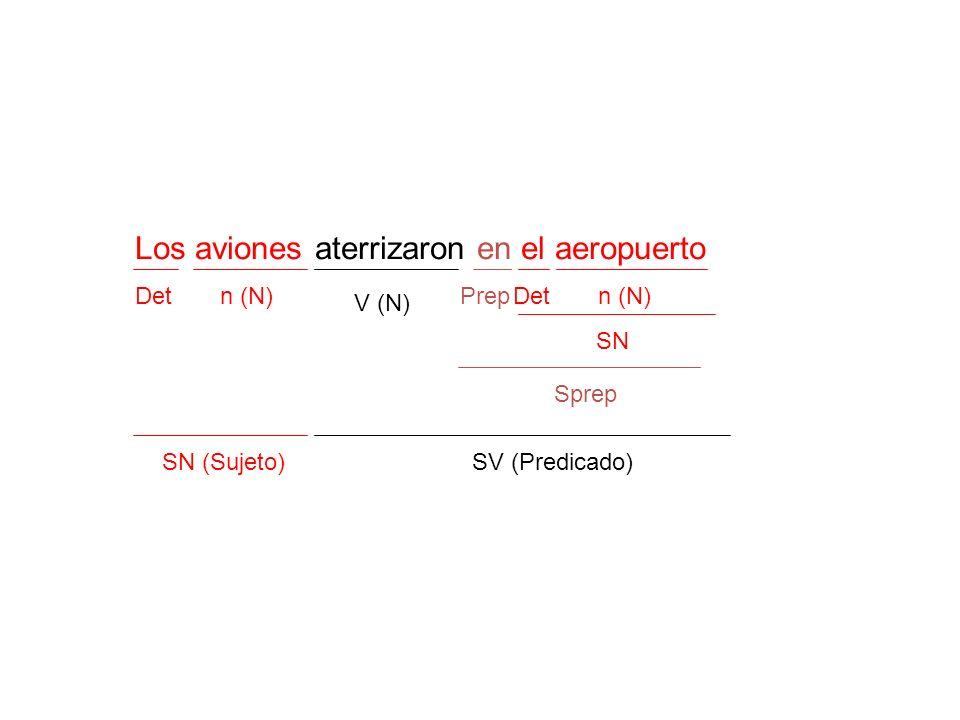 Los aviones aterrizaron en el aeropuerto Detn (N) V (N) Prepn (N)Det SN Sprep SV (Predicado)SN (Sujeto)