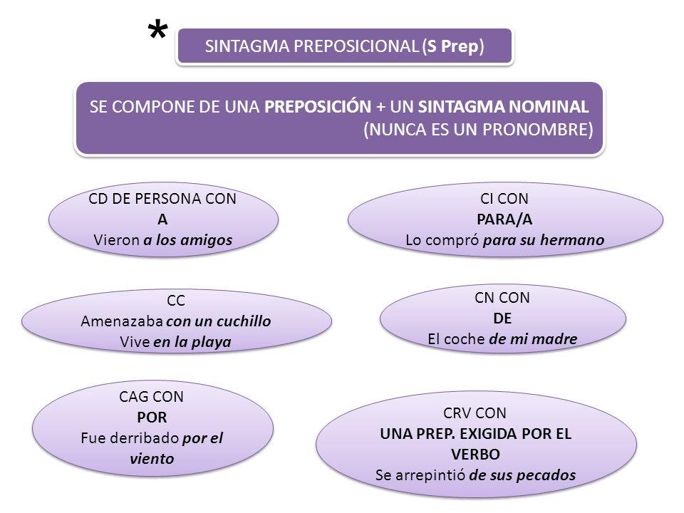 SINTAGMA PREPOSICIONAL (S Prep) SE COMPONE DE UNA PREPOSICIÓN + UN SINTAGMA NOMINAL (NUNCA ES UN PRONOMBRE) SE COMPONE DE UNA PREPOSICIÓN + UN SINTAGM