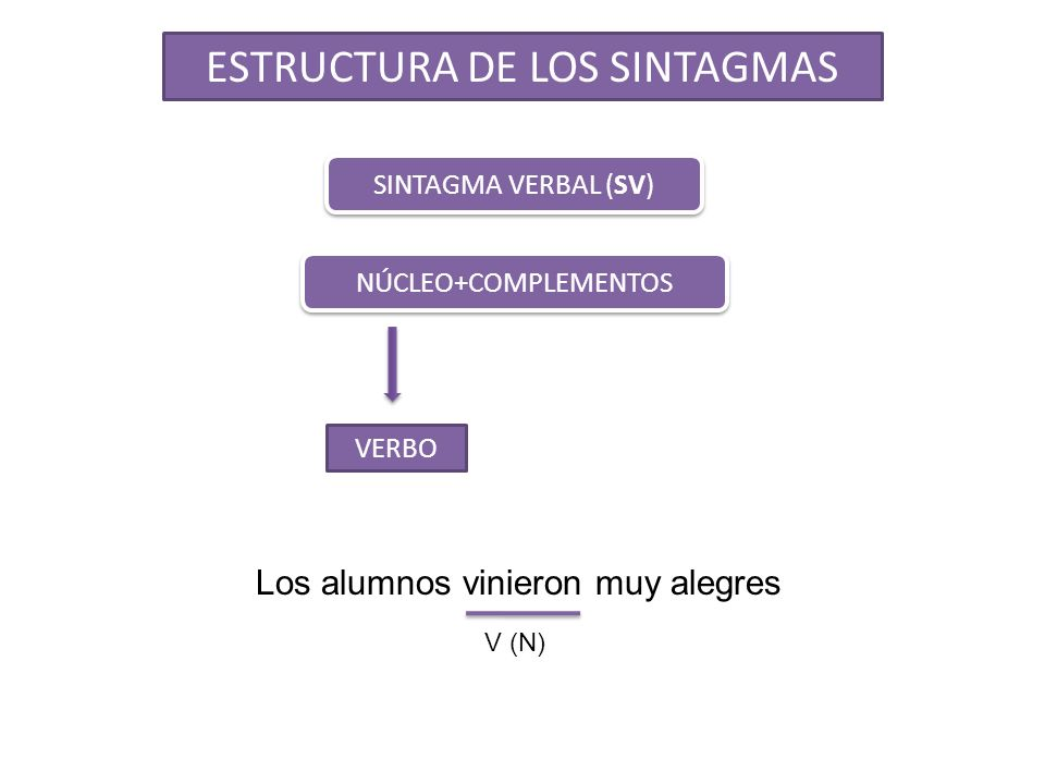 SINTAGMA VERBAL (SV) NÚCLEO+COMPLEMENTOS VERBO ESTRUCTURA DE LOS SINTAGMAS Los alumnos vinieron muy alegres V (N)