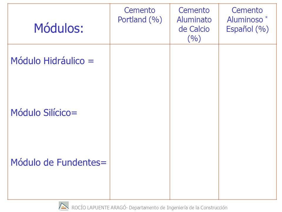 ROCÍO LAPUENTE ARAGÓ- Departamento de Ingeniería de la Construcción Módulos: Cemento Portland (%) Cemento Aluminato de Calcio (%) Cemento Aluminoso * Español (%) Módulo Hidráulico = %CaO-0.7% SO 3 % SiO 2 +Al 2 O 3 +Fe 2 O 3 Módulo Silícico= % SiO 2 mmmm % Al 2 O 3 +Fe 2 O 3 Módulo de Fundentes= %Al 2 O 3 % Fe 2 O 3 1,7-2,3 16-3,2 0,6-2,5 0,55-0,8 0,08-0,35 2,9 0,65 0,07 2,19