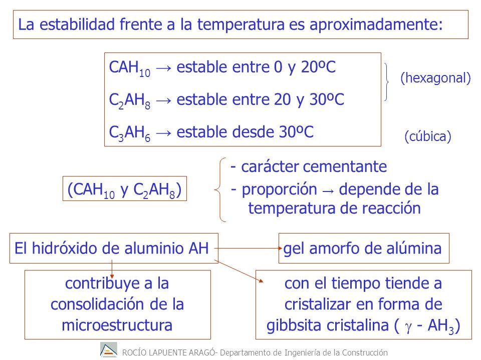 ROCÍO LAPUENTE ARAGÓ- Departamento de Ingeniería de la Construcción La estabilidad frente a la temperatura es aproximadamente: El hidróxido de aluminio AH CAH 10 estable entre 0 y 20ºC C 2 AH 8 estable entre 20 y 30ºC C 3 AH 6 estable desde 30ºC (CAH 10 y C 2 AH 8 ) - carácter cementante - proporción depende de la temperatura de reacción con el tiempo tiende a cristalizar en forma de gibbsita cristalina ( - AH 3 ) gel amorfo de alúmina contribuye a la consolidación de la microestructura (hexagonal) (cúbica)